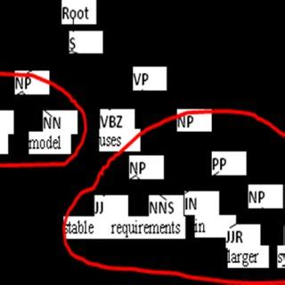 Research paper pdf management nlp